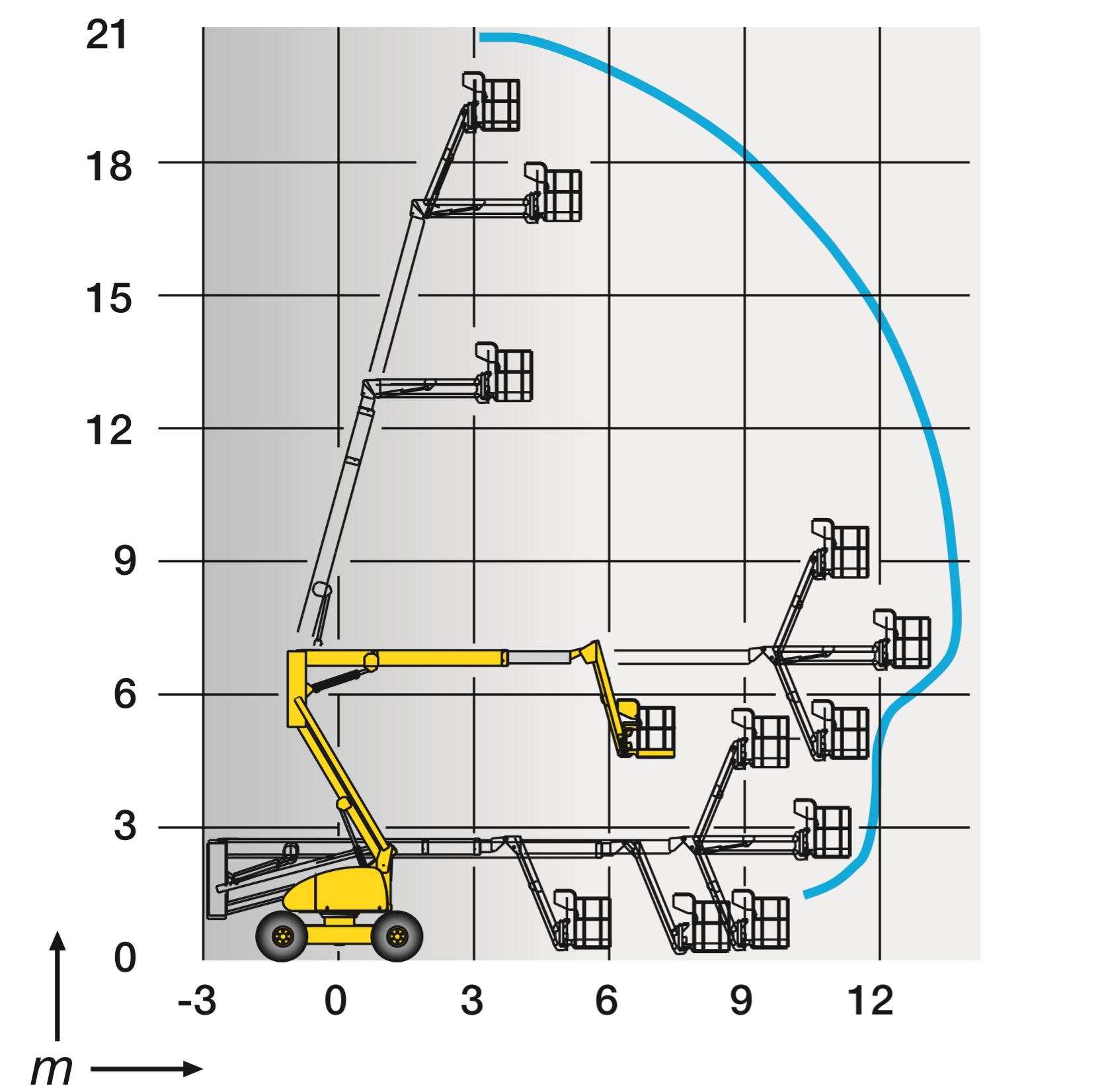 Kuukulkijan Haulotte 20 PX ulottumakaavio