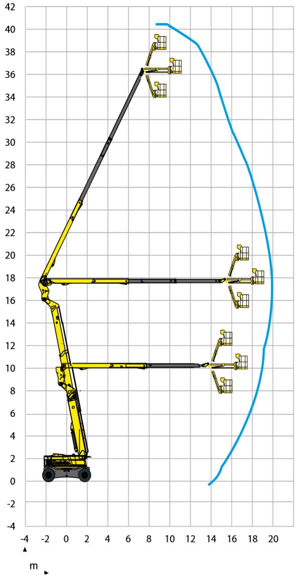 Haulotte Ha41PX-NT Ulottumakaavio